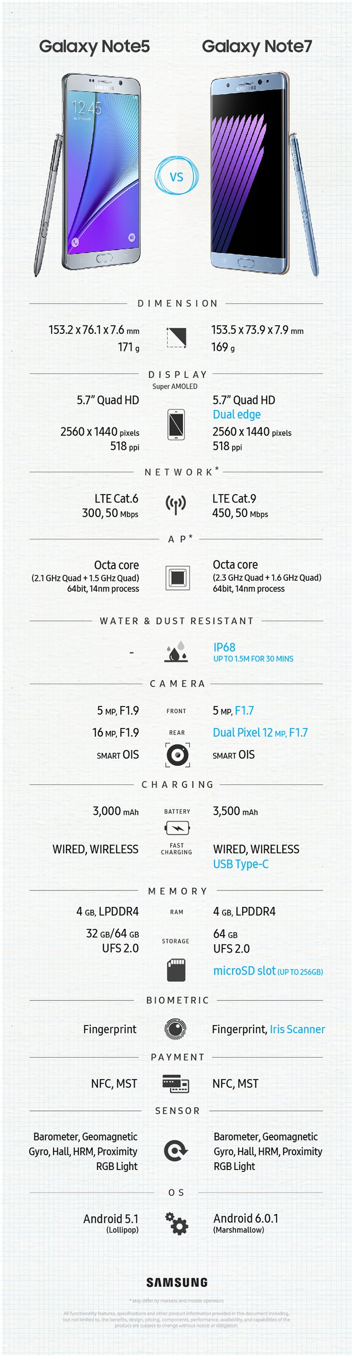 Samsung Galaxy Note 7 Specifications Galaxy Note Tips